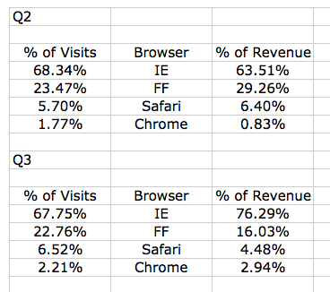 Google Adsense Revenue by Browser
