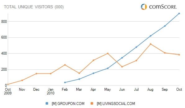 Groupon and LivingSocial Traffic Reported by ComScore in Canada