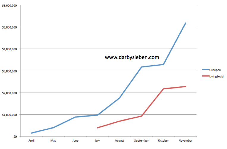 Groupon and LivingSocial Revenue by Month in Canada