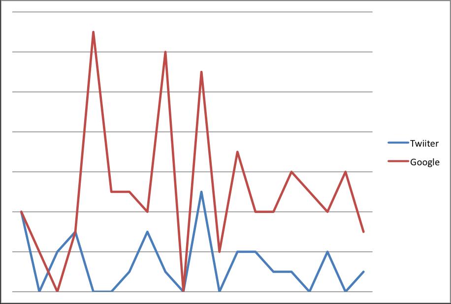 Tweets vs Google Adwords Impressions