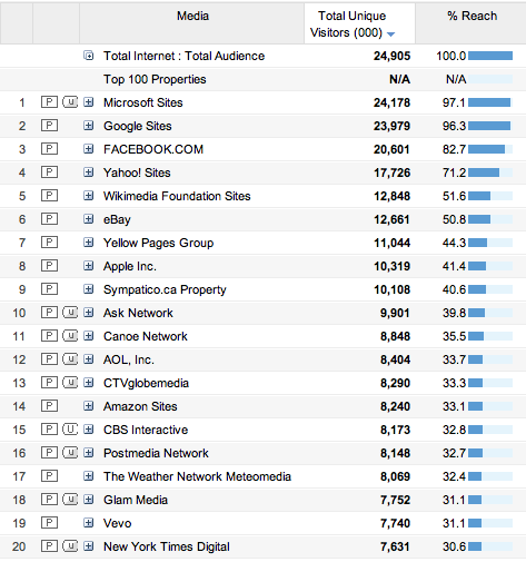 September 2010 ComScore Top 20 Web Properties in Canada