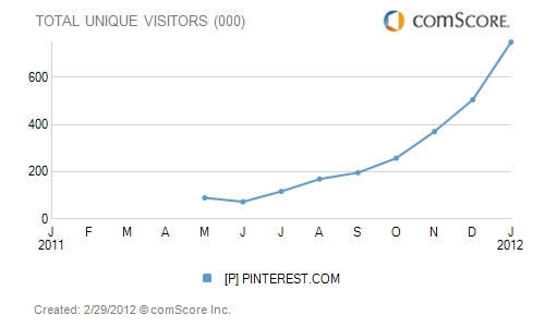 Pinterest Canadian Monthly Traffic According to Comscore
