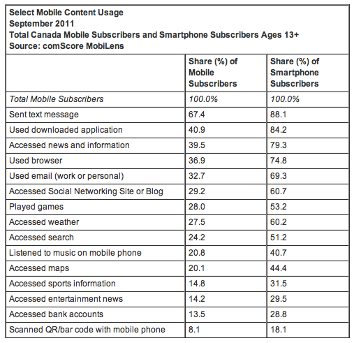 Canadian Smartphone Usage