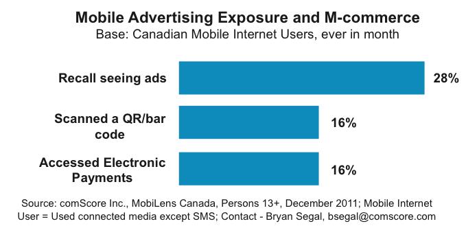 iab-mobile-trends-canada